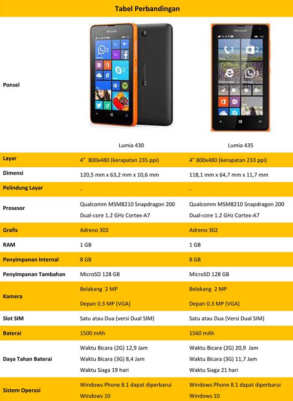 Lumia 435 vs 430
