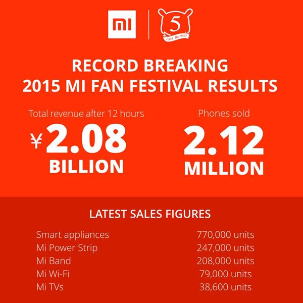 xiaomi guinness world record 212