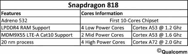 speifikasi snapdragon 818