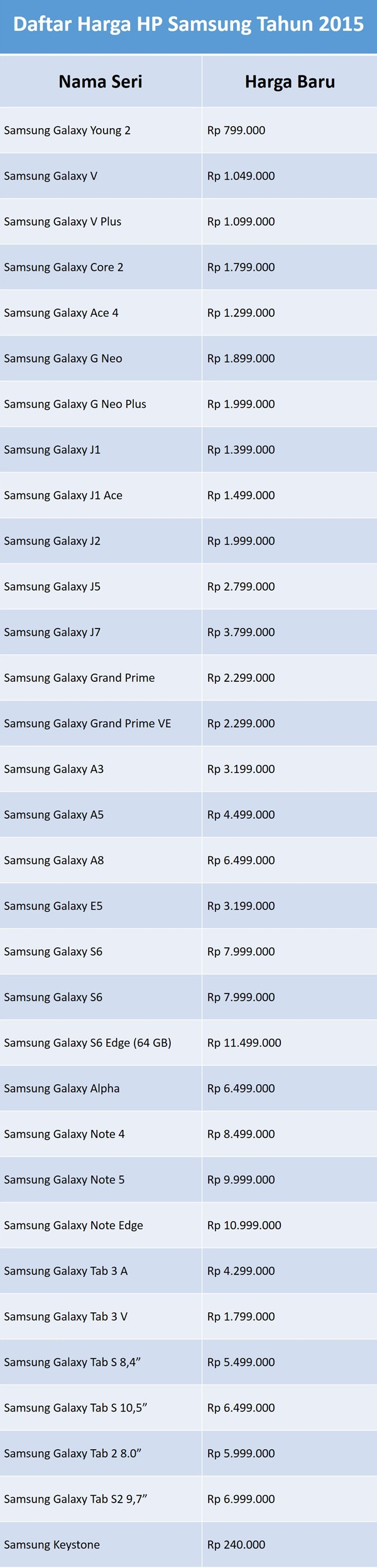 Daftar Harga HP Samsung Tahun 2015 di Indonesia | Gadgetren