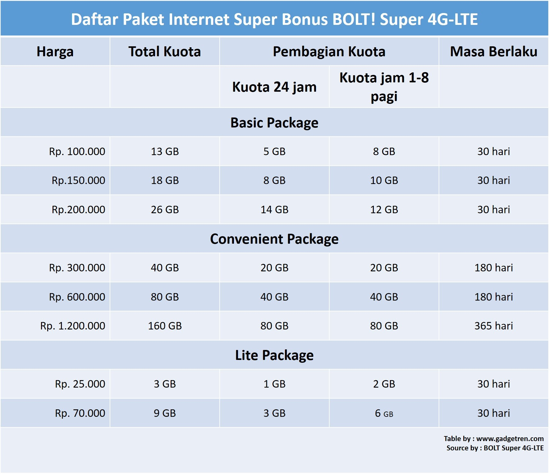 Paket Internet Super Bonus BOLT