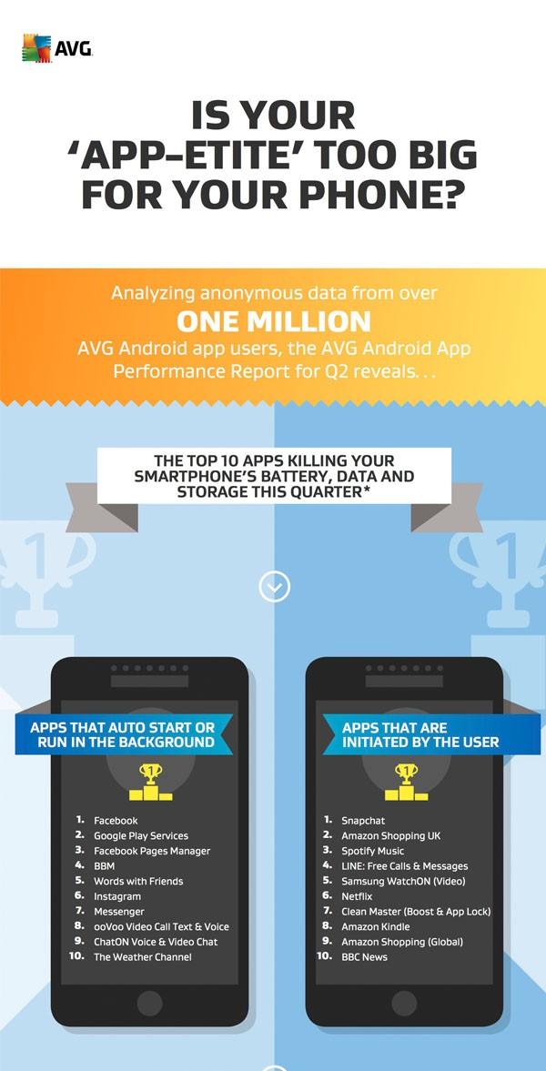 10 aplikasi boros baterai android