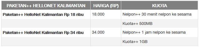 Gambar Tabel Harga Paketan++ HelloNet Kalimantan