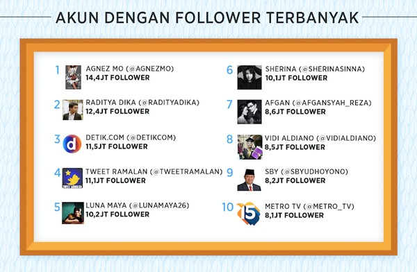 Akun Twitter Follower Terbanyak di Indonesia
