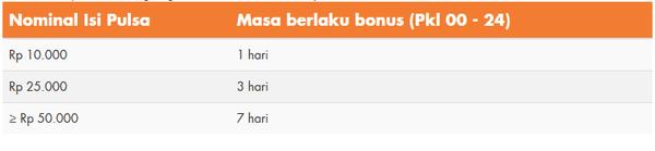 Gambar Paket SMS IM3 & Paket Nelpon Indosat Ooredoo Promo