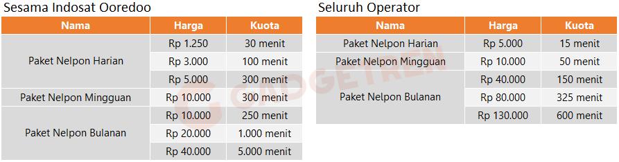 Gambar Paket SMS IM3 & Paket Nelpon Indosat Ooredoo Harga 1