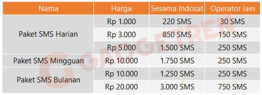 Gambar Paket SMS IM3 & Paket Nelpon Indosat Ooredoo Harga 2