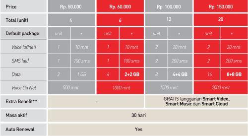 Gambar Tabel Smartplan Limitless