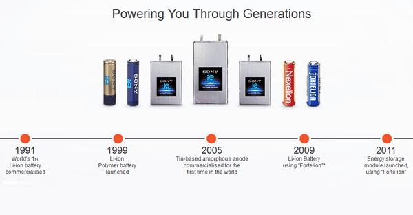 Gambar Header Baterai Sony