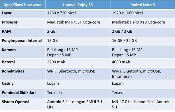 Tablet Huawei Enjoy 5S vs Redmi Note 3
