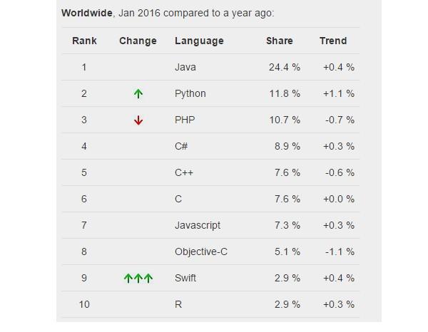 10 Bahasa Pemrograman Terpopuler Januari 2016