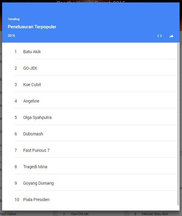 10 Topik dan Kata Kunci Paling Populer Indonesia Google Trends