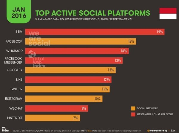 10 media sosial pengguna aktif di Indonesia