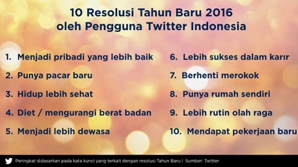 10 resolusi 2016 Twitter