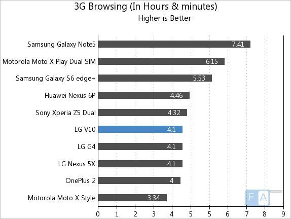 3G Browsing