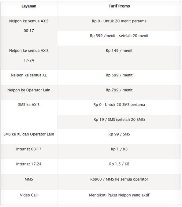 Paket Murah SMS & Nelpon AXIS Januari 2016 | Gadgetren