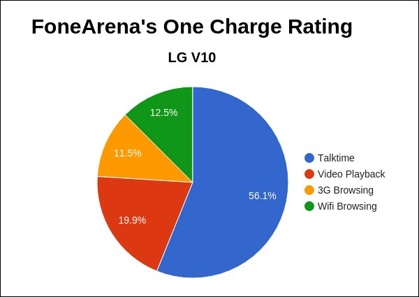 FoneArena Charge Rating