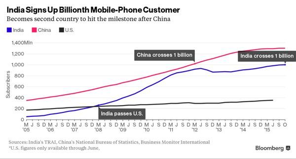 Tiongkok dan India Pengguna Smartphone terbanyak dunia