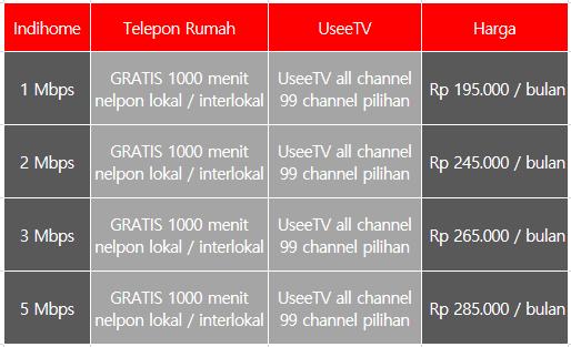 Harga Paket Indihome Speedy Telkom Non Fiber