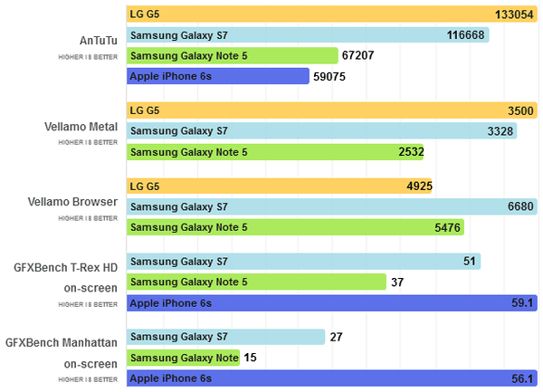 Samsung-Galaxy-S7-vs-LG-G5-Benchmark-PhoneArena