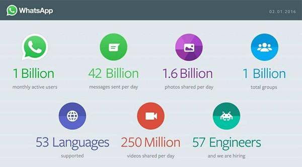 WhatsApp 1 Miliar
