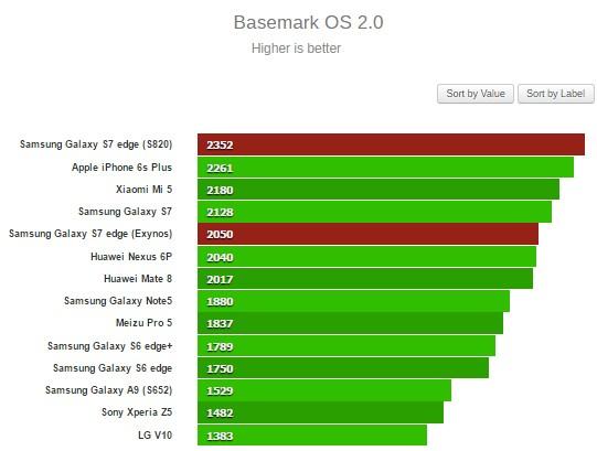 Basemark OS 2