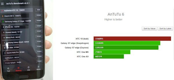 HTC 10 AnTuTu 150 ribuan
