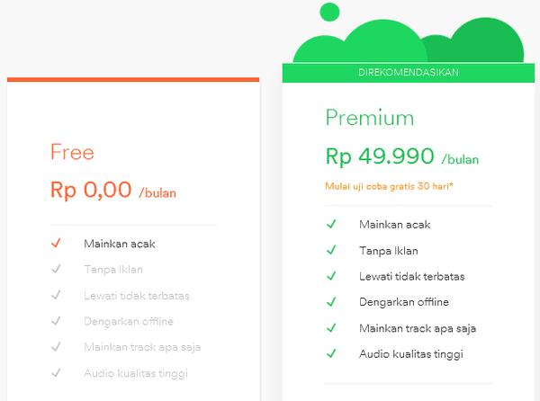 Gambar Harga Spotify di Indonesia