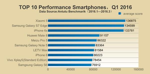 10 Smartphone Tercepat di Dunia