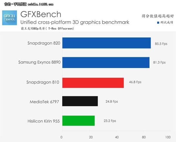 GFXBench GPU