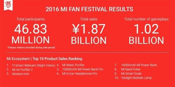 Xiaomi 3 triliun penjualan