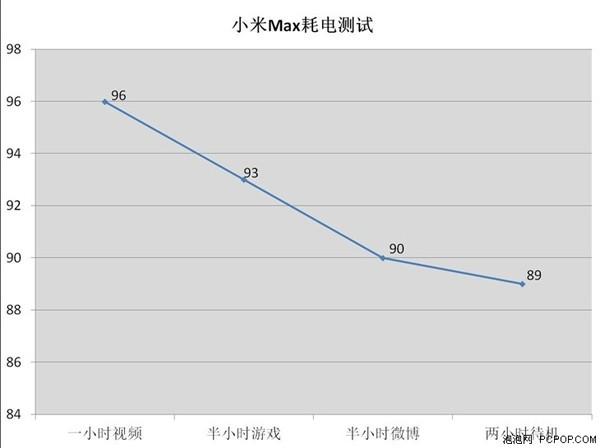 Daya tahan baterai Xiaomi Mi Max