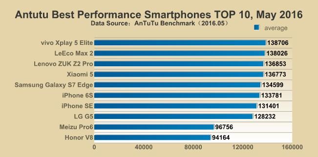 10 daftar smartphone terbaik di dunia versi AnTuTu