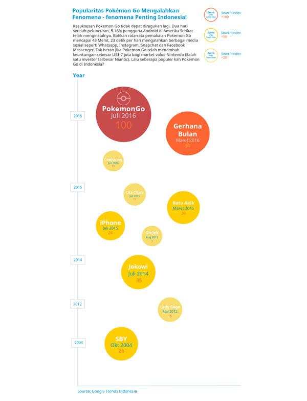Infografis Popularitas Pokemon GO Kalahkan Gojek