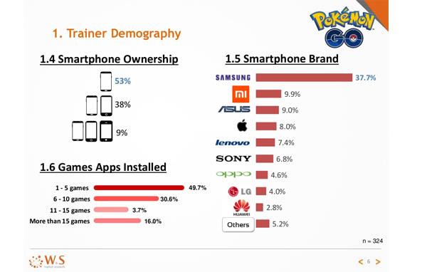 5 Merek Smartphone Populer Pokemon GO