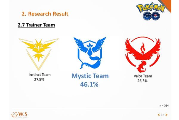 tim terpopuler pokemon GO Indonesia