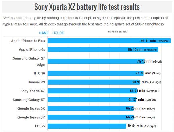 daya-tahan-baterai-sony-xperia-xz
