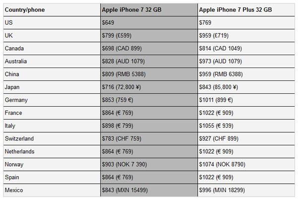 negara-pertama-yang-menjual-iphone-7
