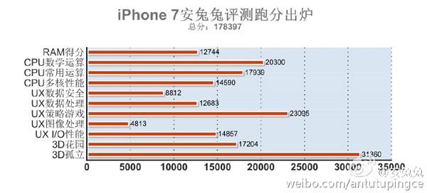 iphone-7-antutu-benchmark
