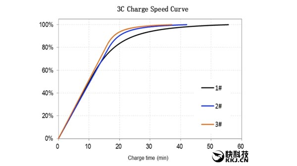 baterai-super-cepat-34-menit