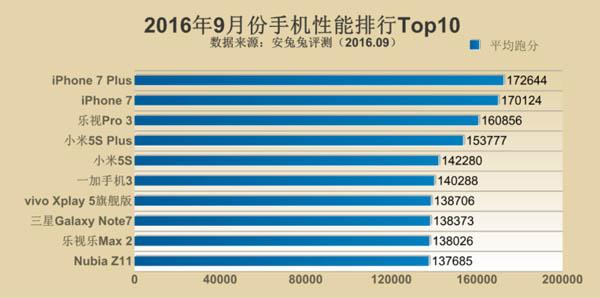 sepuluh-smartphone-tercepat-di-dunia-iphone-7