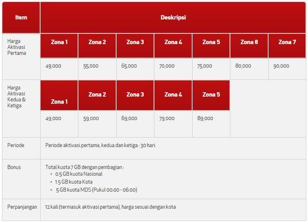 telkomsel-4g-tau-harga-bulanan