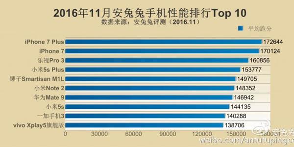 10-smartphone-tercepat-di-bulan-november-2016