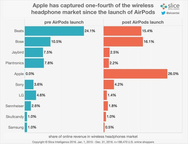 Apple AirPods Market Share