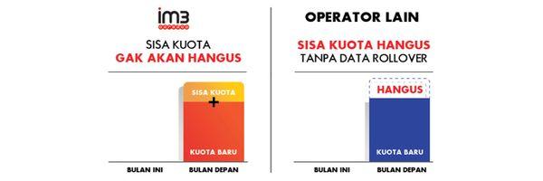 Data Rollover Indosat Kuota