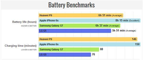 Huawei P9 Baterai PhoneArena