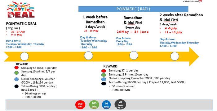 Pointastic Deal Telkomsel RAFI