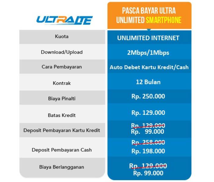 Paket Pasca bayar Ultra Unlimited Smartphone