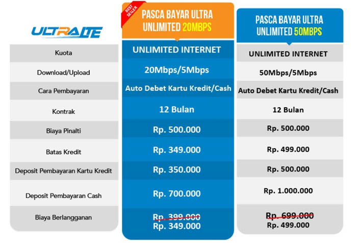 Paket Pasca bayar Ultra Unlimited