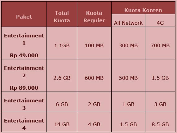 Paket Entertainment Telkomsel Tabel